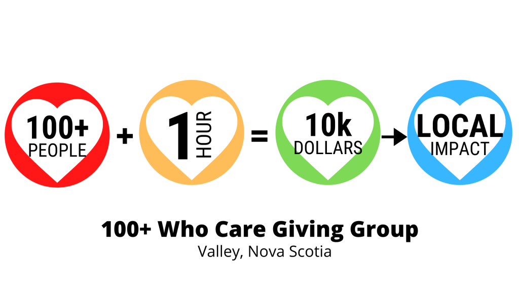 power of 100 giving group
